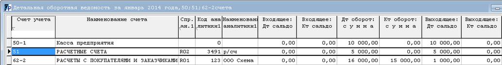 Срочные займы в санкт-петербурге